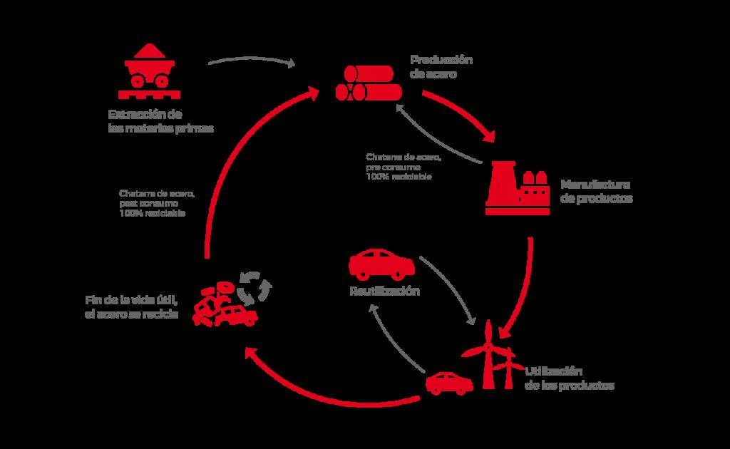 Infografía Chatarra y reciclaje