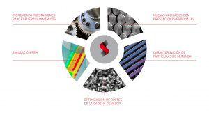 Productos y servicios I+D Sidenor